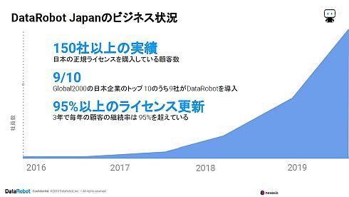 DataRobot Japanのビジネス状況