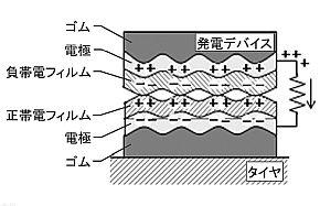 接地面での変形を利用した摩擦帯電現象