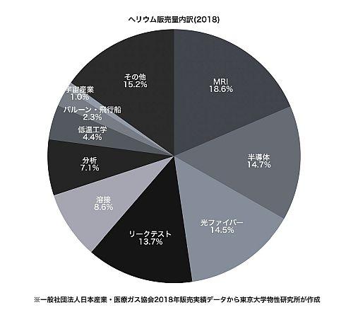 日本国内のヘリウム販売内訳