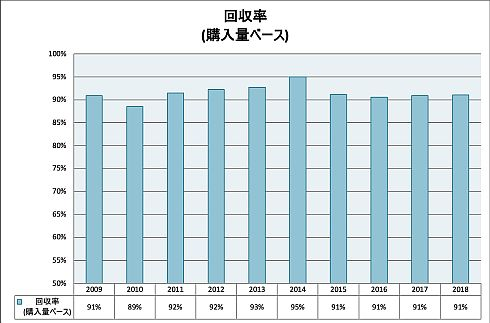 東京大学 物性研究所のヘリウム回収率