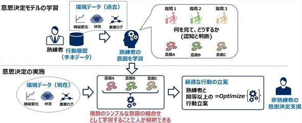 NEC、熟練者の行動から意思決定モデルを学習するAIを開発 - MONOist