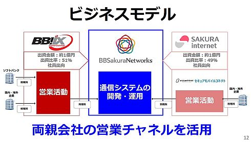 BBSakuraのビジネスモデル
