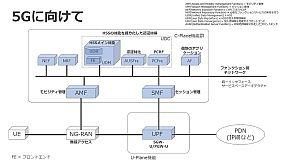 5G対応ソフトウェア技術