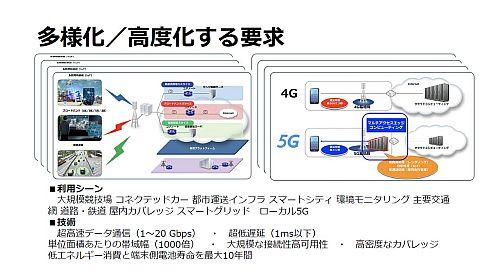 5Gに合わせて多様化、高度化する要求