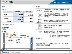 CNS社のセグメント別業績