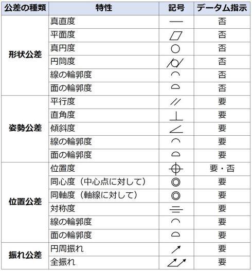 出典:機械要素JIS要覧(新日本法規出版)