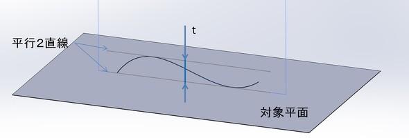 平行2直線による規制