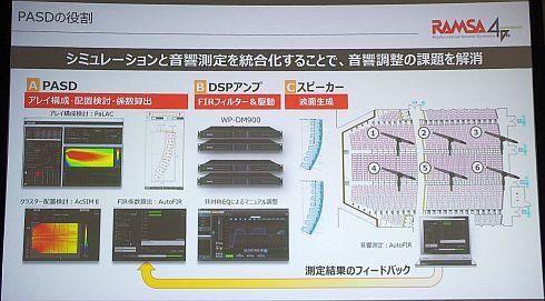 「PASD」によりシミュレーションと音響測定の統合化が可能に