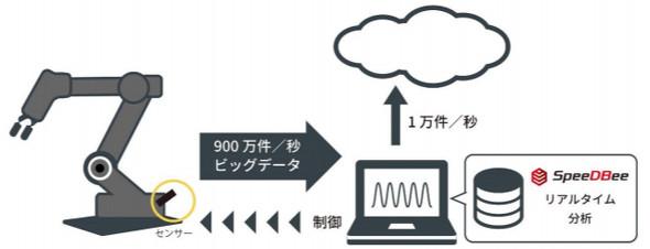1秒間に900万件超のデータを処理できる組み込みデータベース