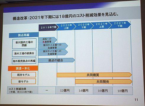 中期経営計画における構造改革の施策