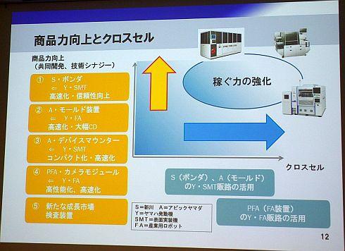 中期経営計画における商品力向上とクロスセル拡大の方針