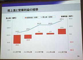 半期ごとの売上高と営業利益の推移