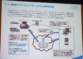 通信型ドライブレコーダーのシステム展開イメージ