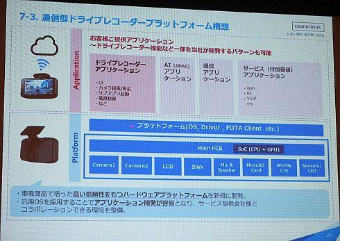 通信型ドライブレコーダーのプラットフォーム構想