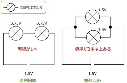 図1 例:直列回路と並列回路の比較