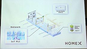 「HomeX」のネットワークを担うIoT PLC