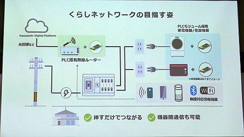 IoT PLCを用いたくらしネットワークの目指す姿