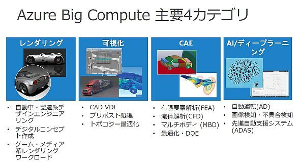 「Azure Big Compute」ソリューションの4つのカテゴリー