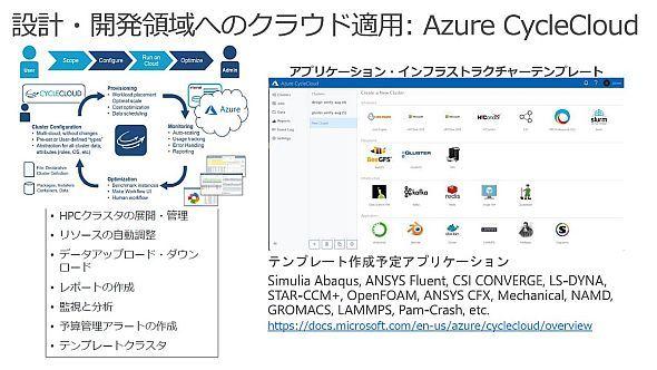設計開発領域で活用できる「Azure CycleCloud」の概要