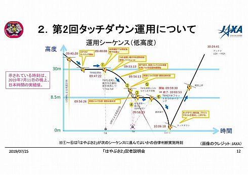低高度における運用シーケンス