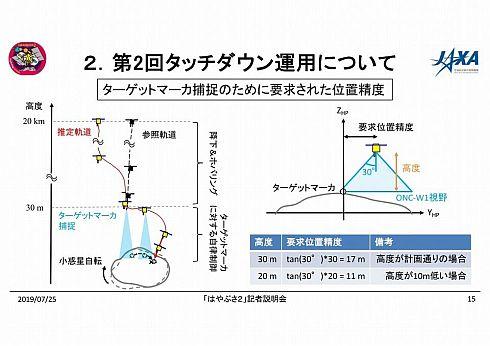 高度が45m→30mに下がると、要求される位置精度は26m→17mと厳しくなる