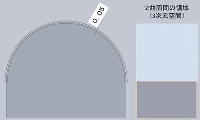 図6 公差領域のイメージ(面の輪郭度)
