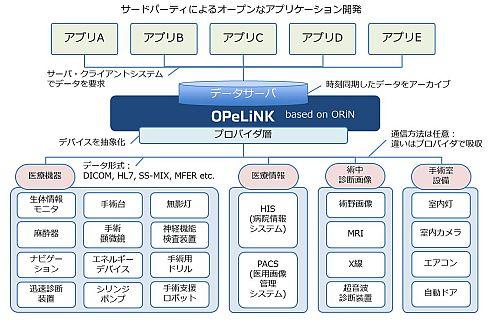 「OPeLiNK」によって統合されたシステムの一例