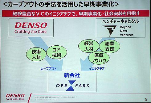 「OPeLiNK」をカーブアウトの手法により早期に事業化する