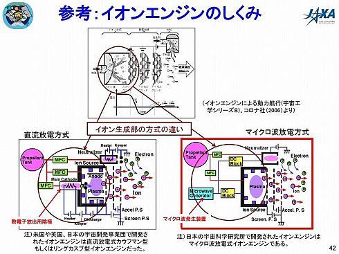 イオンエンジンの仕組み