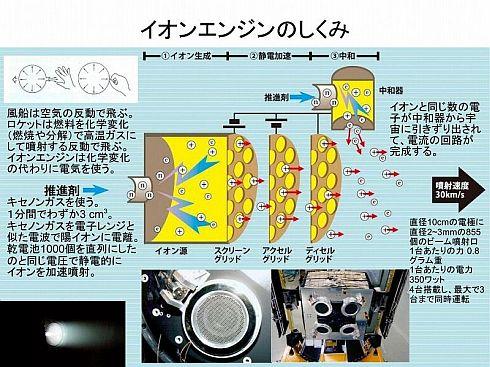 3枚のグリッドに電圧を加え、イオンを加速