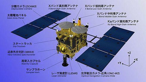 探査機の各軸の向きについては、こちらの図を参照