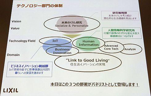 LIXILのテクノロジー部門の体制