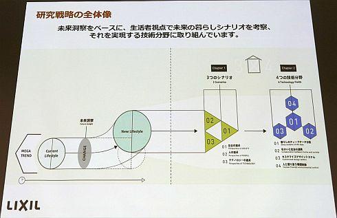 研究戦略「3×4」の全体像