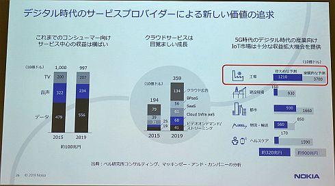 5G時代の産業向けIoT市場のポテンシャル