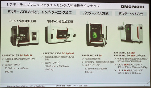 DMG森精機のAM装置ラインアップ
