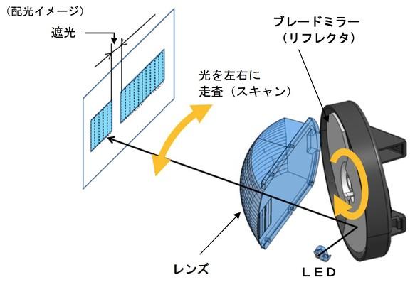 LED素子300個なみの配光制御を12個で、ヘッドランプにブレードミラーを採用
