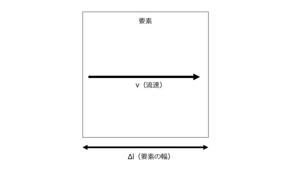 クーラン数を決定する要素の幅と流速