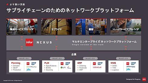 「Infor Nexus」の位置付け