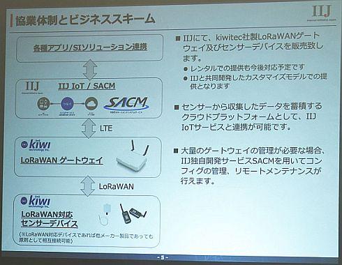 IIJとKiwitecの協業体制とビジネススキーム
