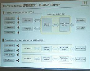 ネットワークサーバ機能を、ゲートウェイ本体にビルトイン