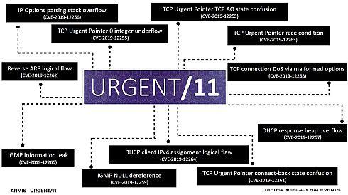 URGENT/11の11個の脆弱性