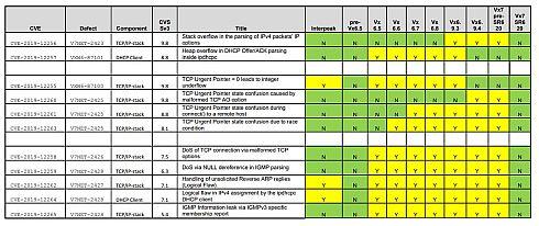 VxWorksのセキュリティアドバイザリーに記載された対応表