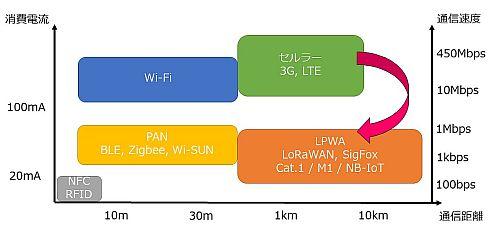無線通信技術におけるLPWAの位置付け