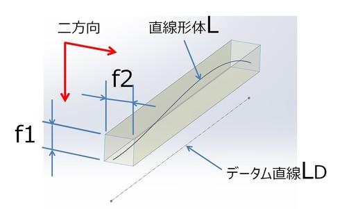図3 互いに直角な2方向の平行度