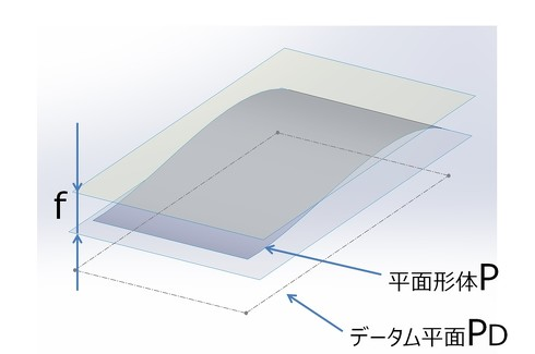 図8 平面形体のデータム平面に対する平行度