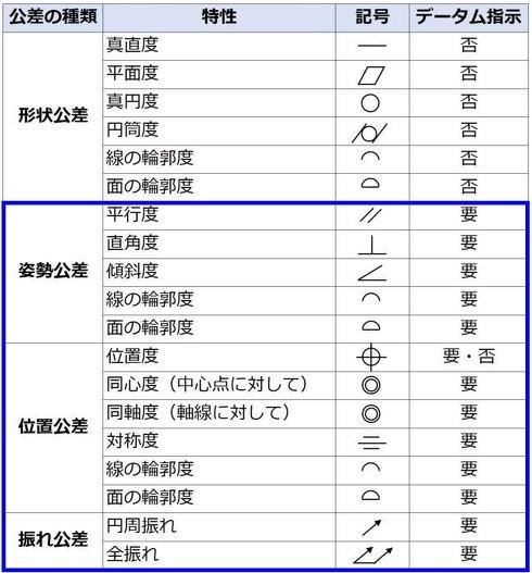 表1 ※機械要素JIS要覧(新日本法規出版)を参考に作成
