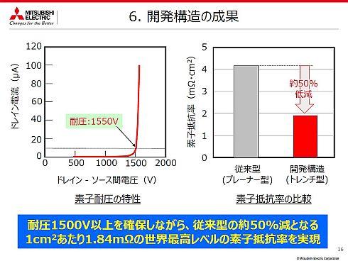 三菱電機のトレンチ型SiC-MOSFETの開発成果