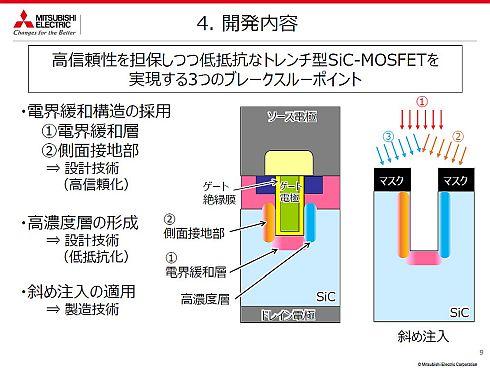 トレンチ型SiC-MOSFETの開発に向けた3つのブレークスルーポイント