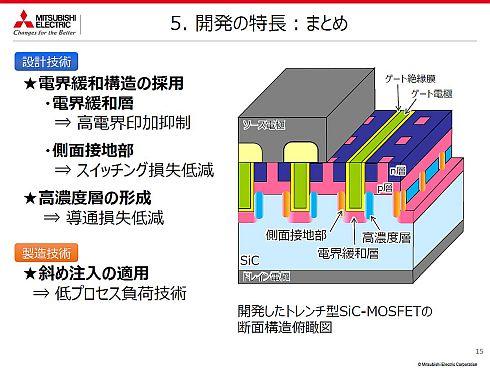 開発したトレンチ型SiC-MOSFETの特徴と断面構造俯瞰図
