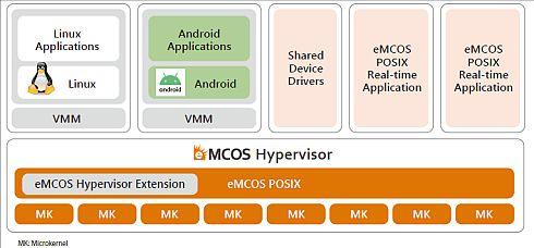 イーソルの「eMCOS Hypervisor」を用いたアプリケーションの構成イメージ